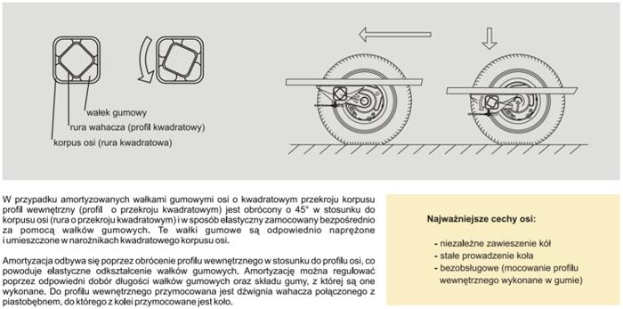 Osie fără frână pentru remorci auto KNOTT VG7-L 750Kg 1125 mm
